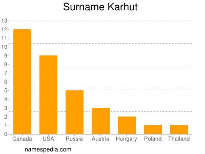 Surname Karhut