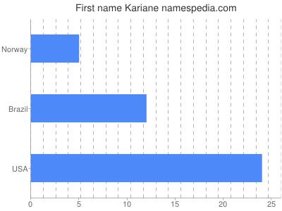 Given name Kariane