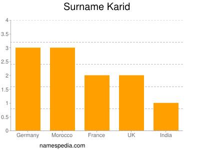 Surname Karid