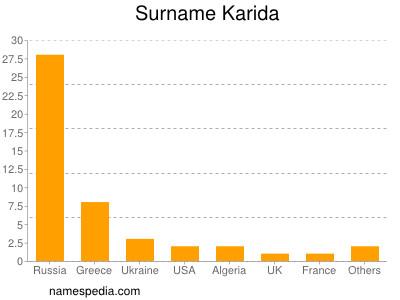 Surname Karida