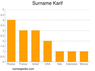 Surname Karif