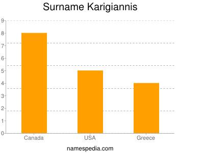 Surname Karigiannis