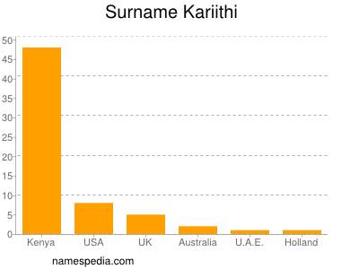 Surname Kariithi