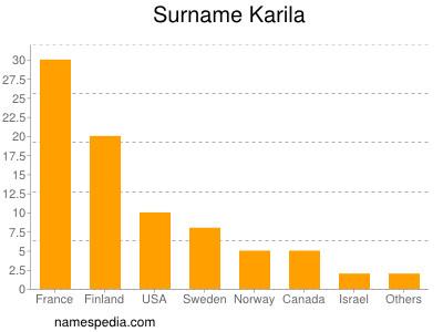 Surname Karila
