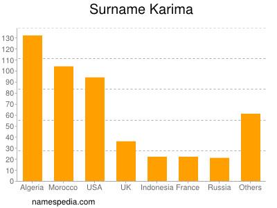 Surname Karima