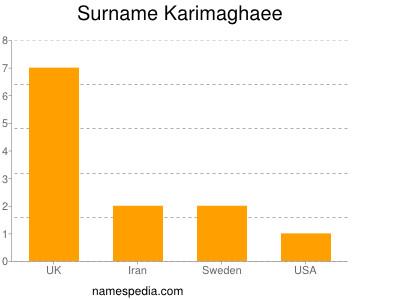 Surname Karimaghaee