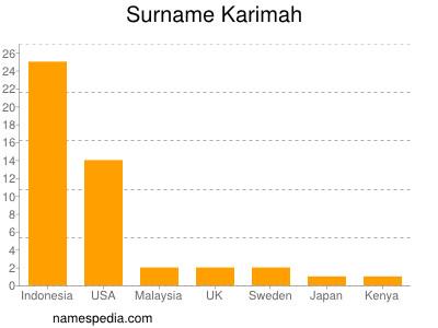 Surname Karimah