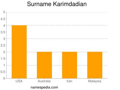 Surname Karimdadian