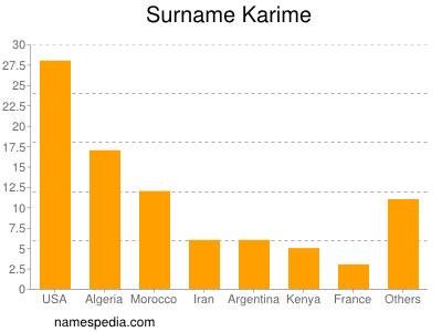 Surname Karime
