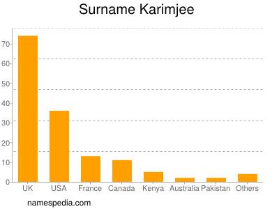 Surname Karimjee