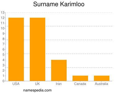 Surname Karimloo