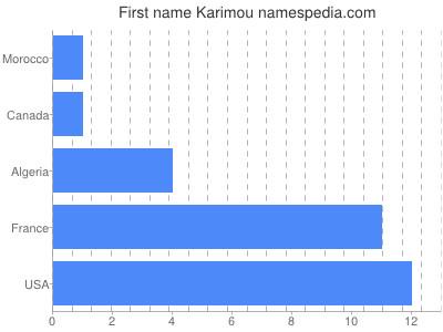 Given name Karimou