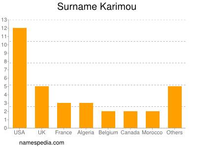 Surname Karimou