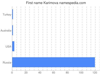 Given name Karimova