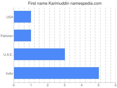 Given name Karimuddin