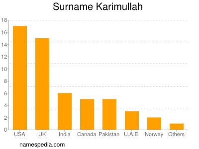 Surname Karimullah
