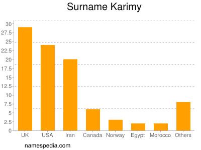 Surname Karimy