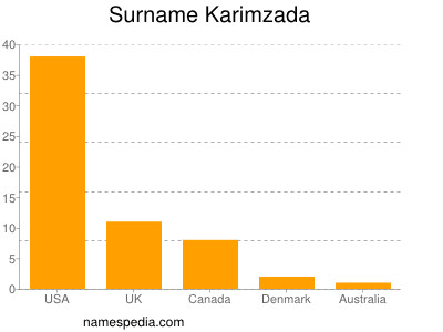 Surname Karimzada