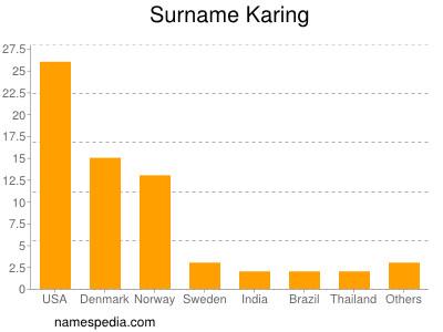 Surname Karing