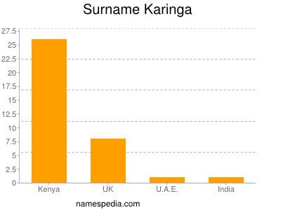 Surname Karinga