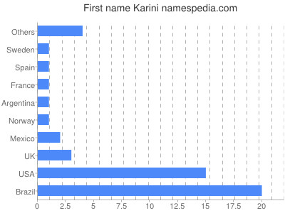 Given name Karini
