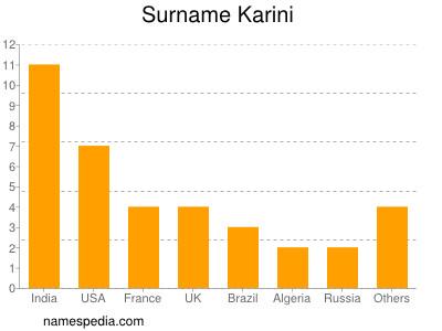 Surname Karini