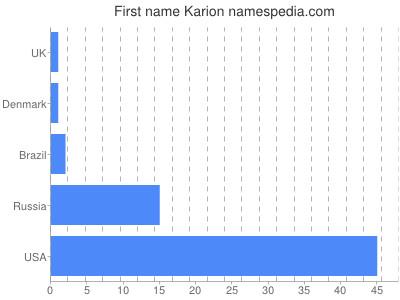 Given name Karion