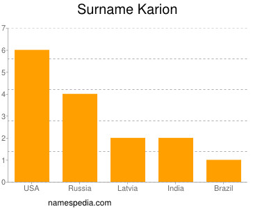 Surname Karion