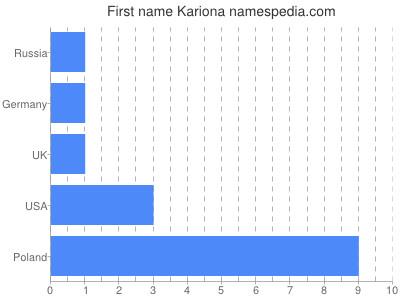 Given name Kariona