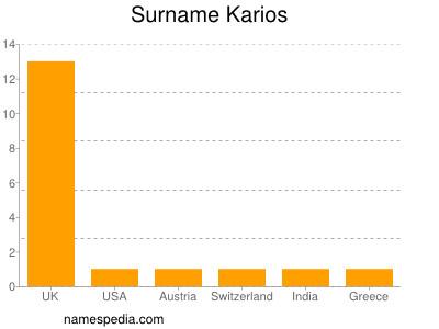Surname Karios