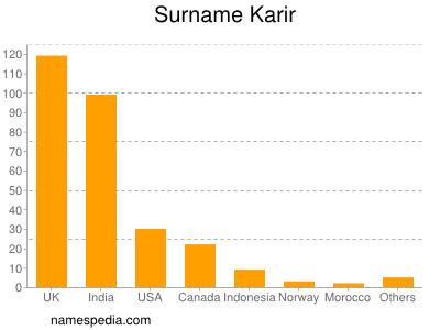 Surname Karir