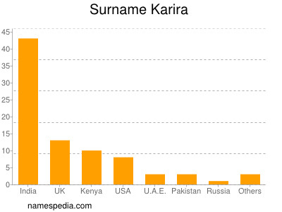Surname Karira