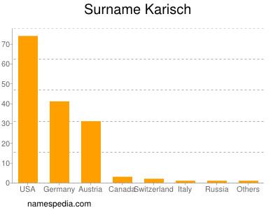 Surname Karisch