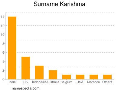Surname Karishma