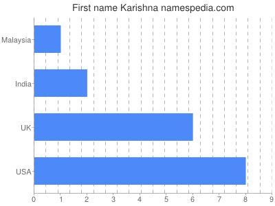 Given name Karishna