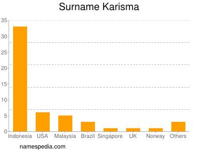 Surname Karisma