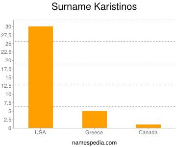 Surname Karistinos