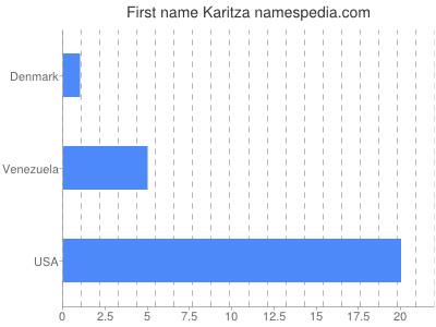 Given name Karitza