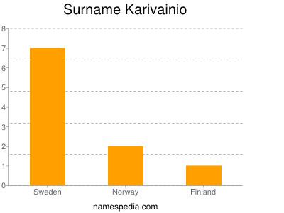 Surname Karivainio
