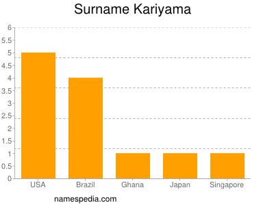 Surname Kariyama