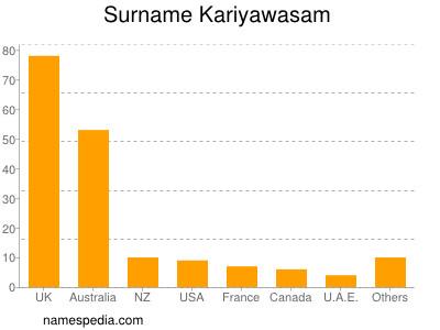 Surname Kariyawasam