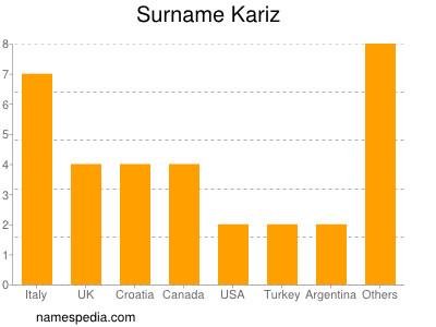 Surname Kariz