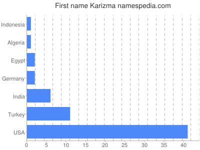 Given name Karizma