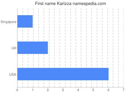 Given name Karizza