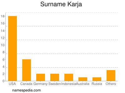 Surname Karja
