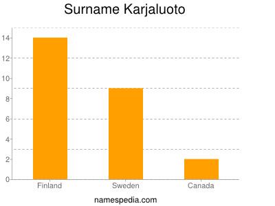 Surname Karjaluoto