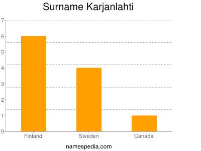 Surname Karjanlahti
