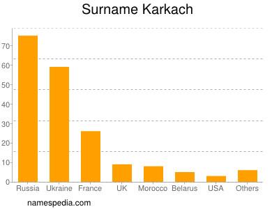 Surname Karkach