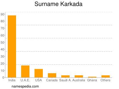 Surname Karkada