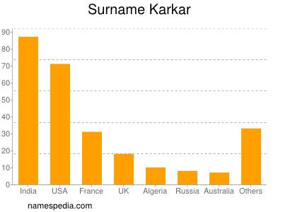 Surname Karkar